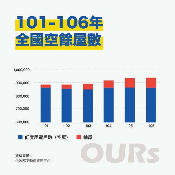 2012-2017台灣空餘屋數量官方統計,數量越來越多,正朝百萬戶邁進。 表/O...