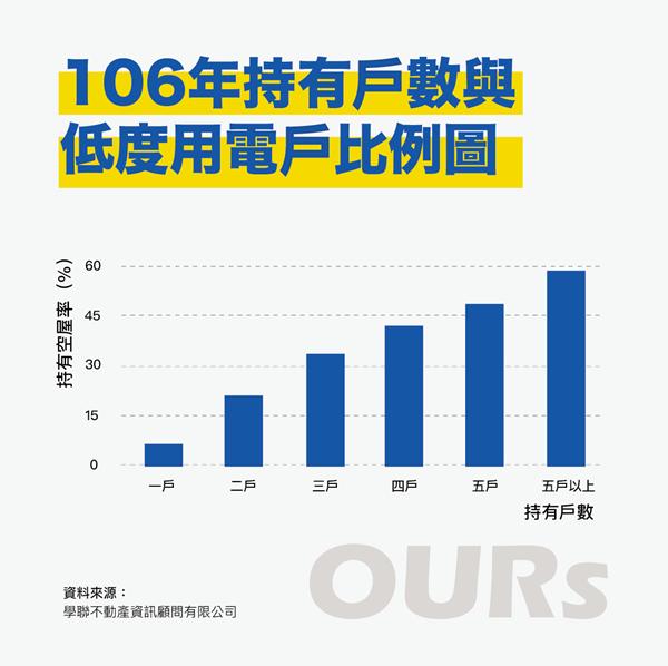 根據政府資料勾稽統計,台灣的空屋大多集中在多屋者手中,造成極大住宅資源浪費。...