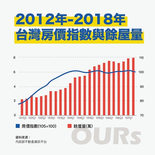 全國餘屋量在短短三年內暴漲三倍以上,與房價指數呈現高度正相關,違反供需法則。 表...