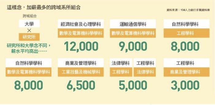 《Cheers》雜誌根據104人力銀行資料庫分析報告,發現跨域學習科系組合正夯。圖/Cheers提供