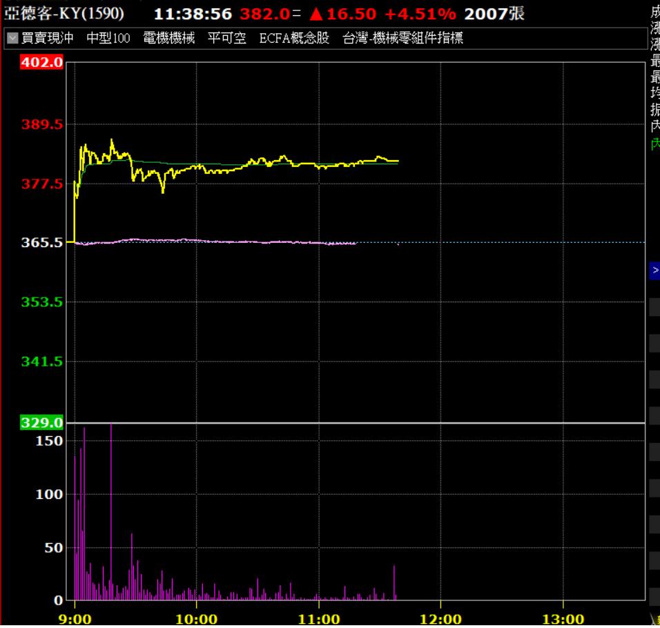 受利多消息激勵,亞德客今天開高大漲。資料來源:券商軟體