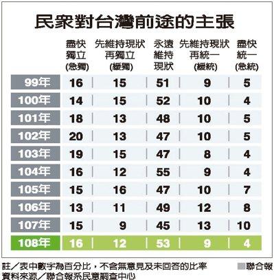 民眾對台灣前途的主張資料來源/聯合報系民意調查中心 聯合報