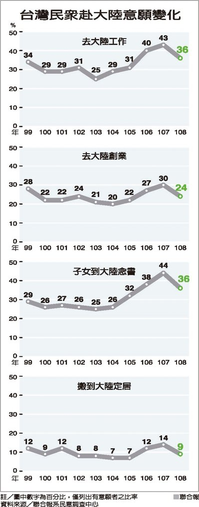 台灣民眾赴大陸意願變化資料來源/聯合報系民意調查中心 聯合報
