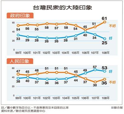 台灣民眾的大陸印象 資料來源/聯合報系民意調查中心 聯合報