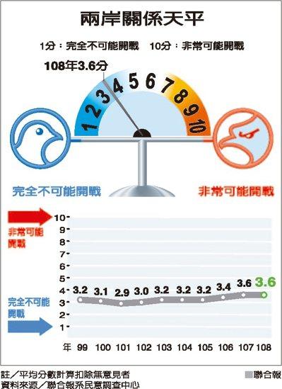 兩岸關係天平 資料來源/聯合報系民意調查中心 聯合報