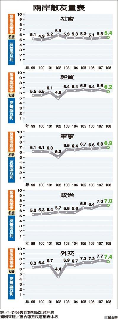 兩岸敵友量表 資料來源/聯合報系民意調查中心 聯合報