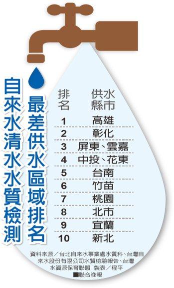 資料來源/台北自來水事業處水質科、台灣自來水股份有限公司水質檢驗報告、台灣水資源...