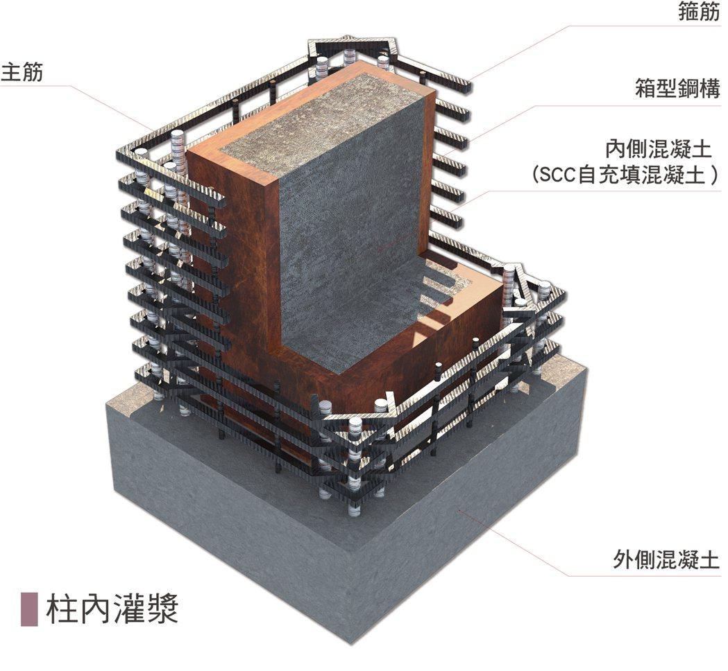 加倍穩固CFT鋼柱。圖/長虹建設提供