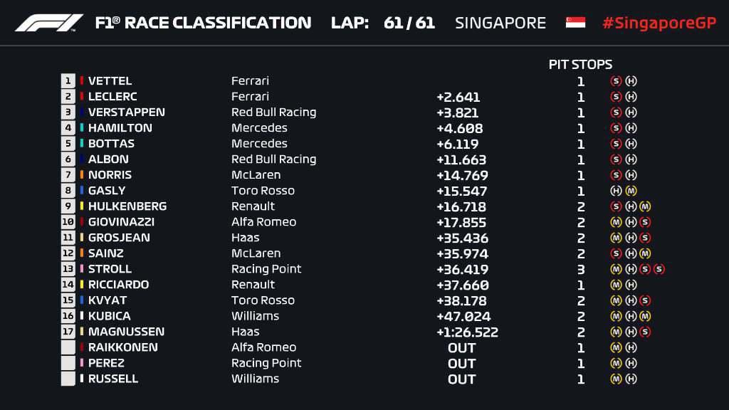 新加坡大獎賽決賽成績。 摘自F1