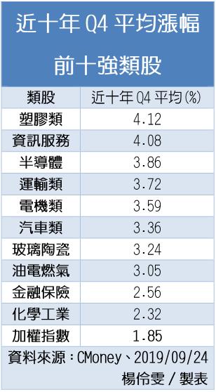 近十年第4季平均漲幅前十強類股。