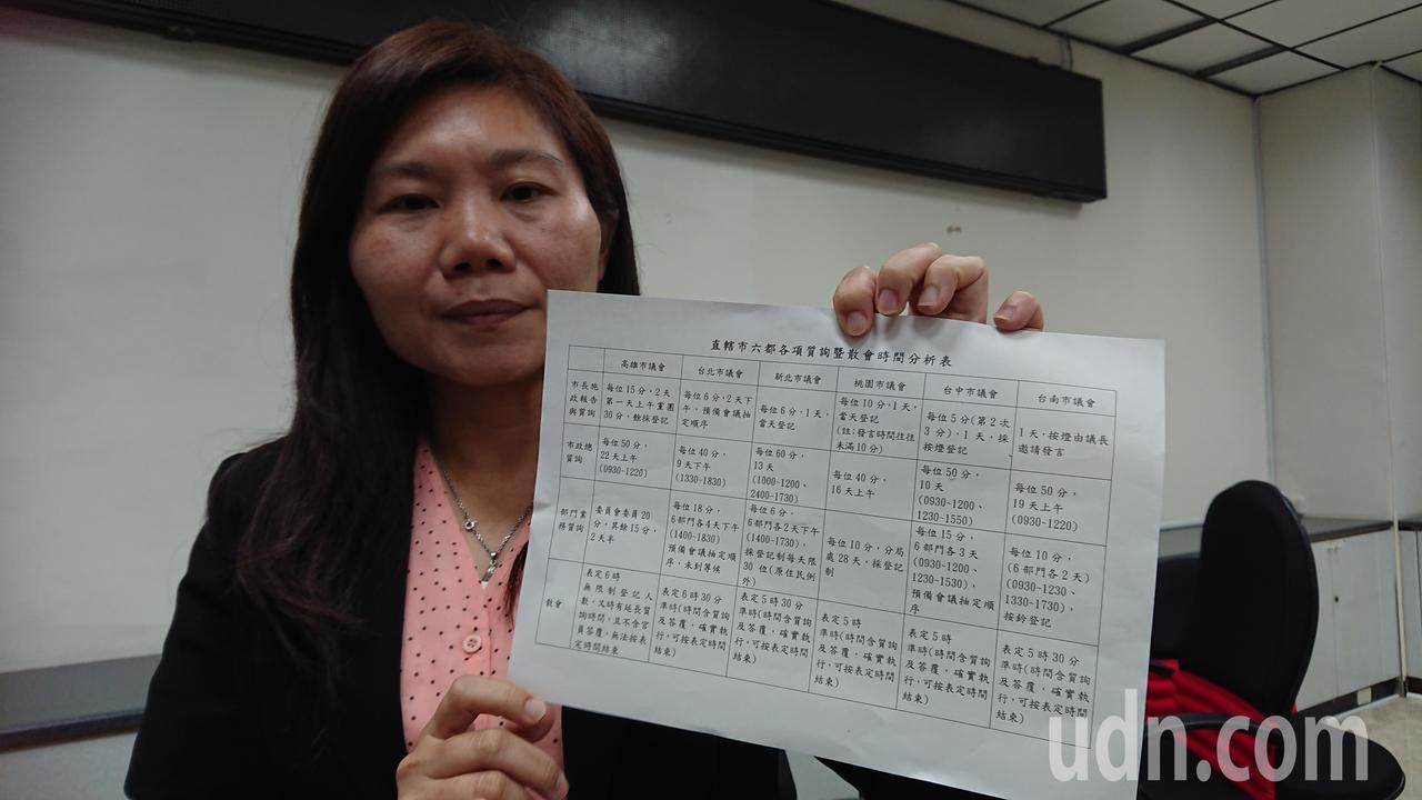 議員李雅靜出示六都各項質詢和散會時間分析資料,指六都中有人5點下班、5點半下班,...