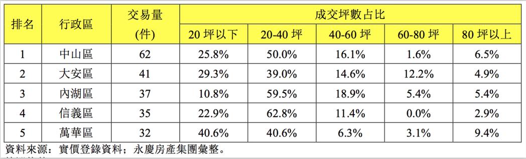 近一年台北市各行政區店面成交件數排行及坪數比例表。圖/永慶房屋提供