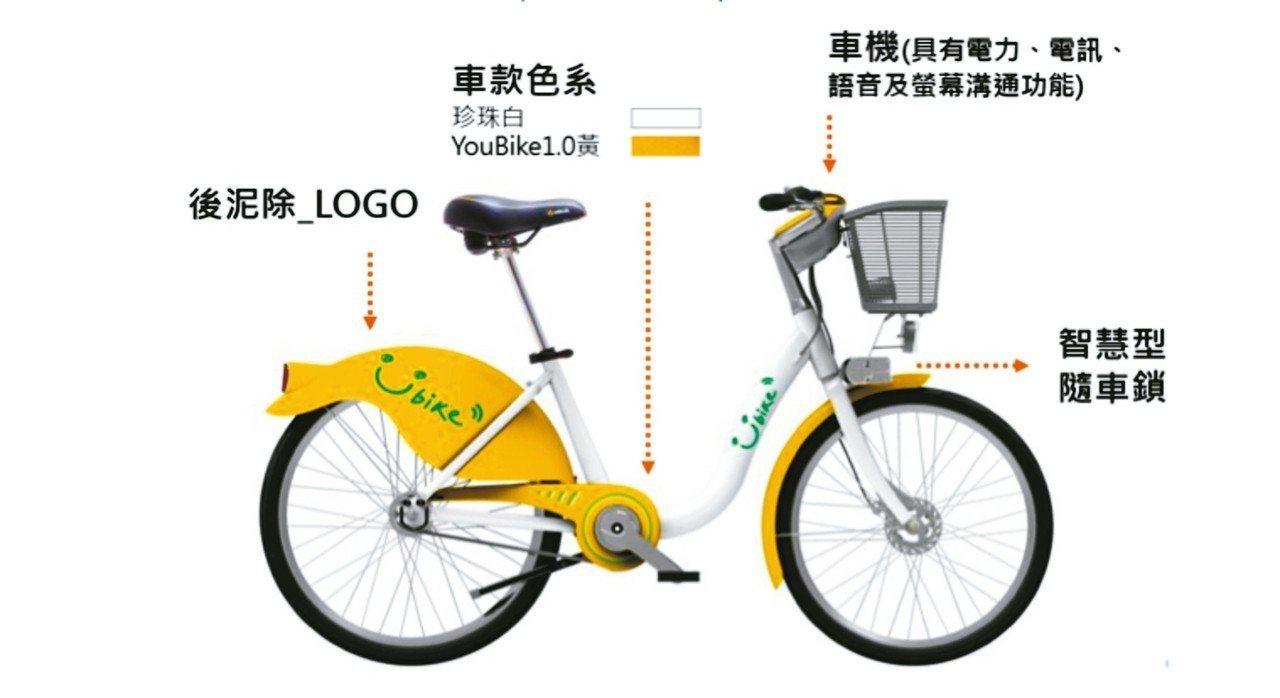 北市府擬推「微笑單車2.0計畫」,除將車柱輕量化,站點改採太陽能供電外,車體也將...