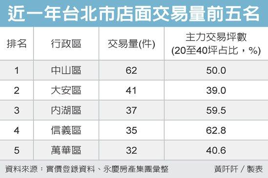 近一年台北市店面交易量前五名 圖/經濟日報提供