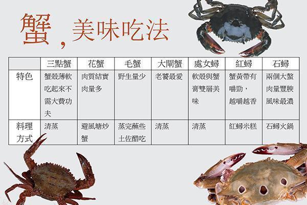 螃蟹除了清蒸能帶出鮮美,還有很多種吃法。 圖片提供/Fooding台灣好食材
