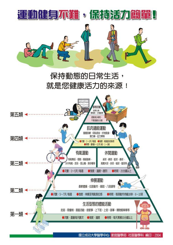運動金字塔。圖取自成大醫學中心 家庭醫學部