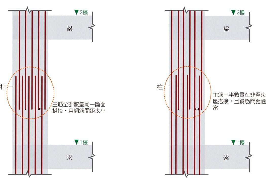 .左圖:921倒塌房屋,同斷面搭接且鋼筋間距太小;右圖:標準鋼筋錯開搭接且間距適...