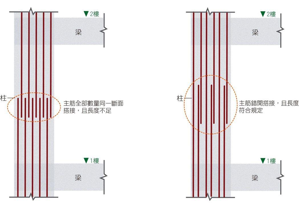 .左圖:921倒塌房屋,同斷面搭接且鋼筋長度;右圖:標準鋼筋錯開搭接且長度適當。