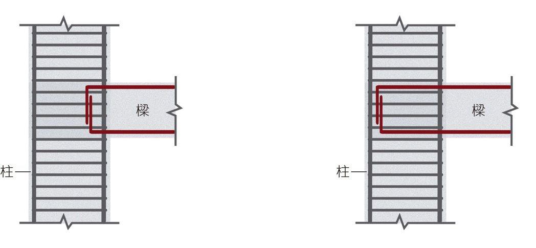 .左圖:921倒塌房屋,樑柱接頭之樑筋錨定長度不足;右圖:標準樑柱接頭之樑筋錨定...