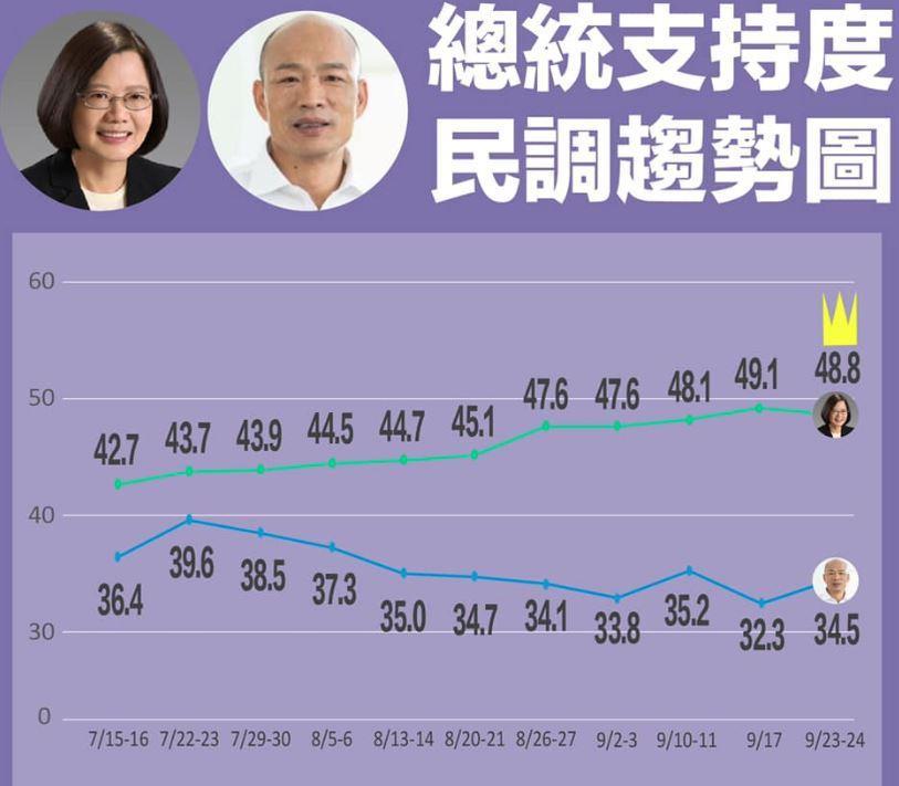 綠黨最新民調,總統蔡英文與高雄市長韓國瑜的民調差距拉近。取自臉書