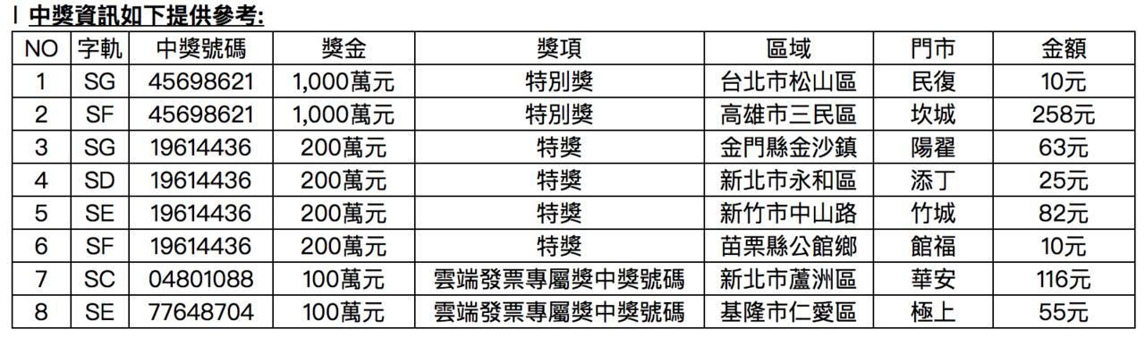 7、8月「小7」統一發票中獎明細表。圖/統一超商提供
