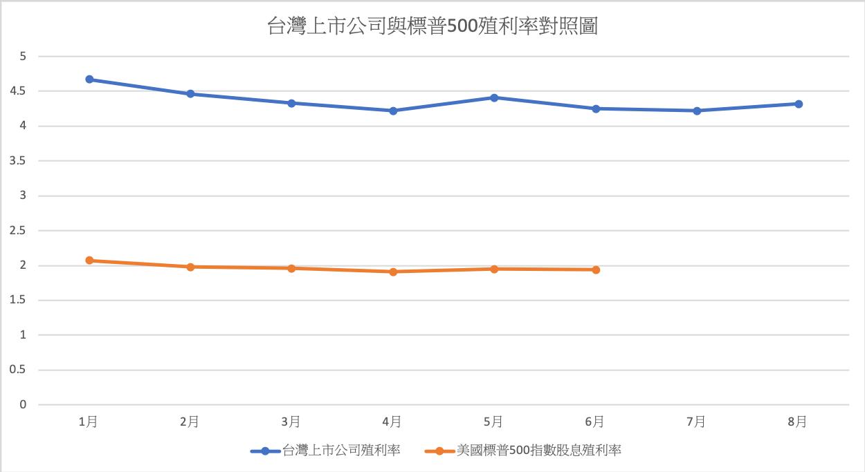 台灣上市公司與標普500殖利率對照圖。圖/游庭皓提供