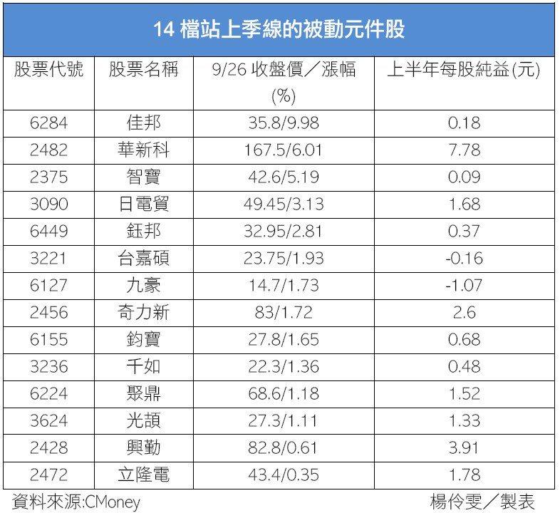 14檔站上季線的被動元件股。記者楊伶雯/製表。