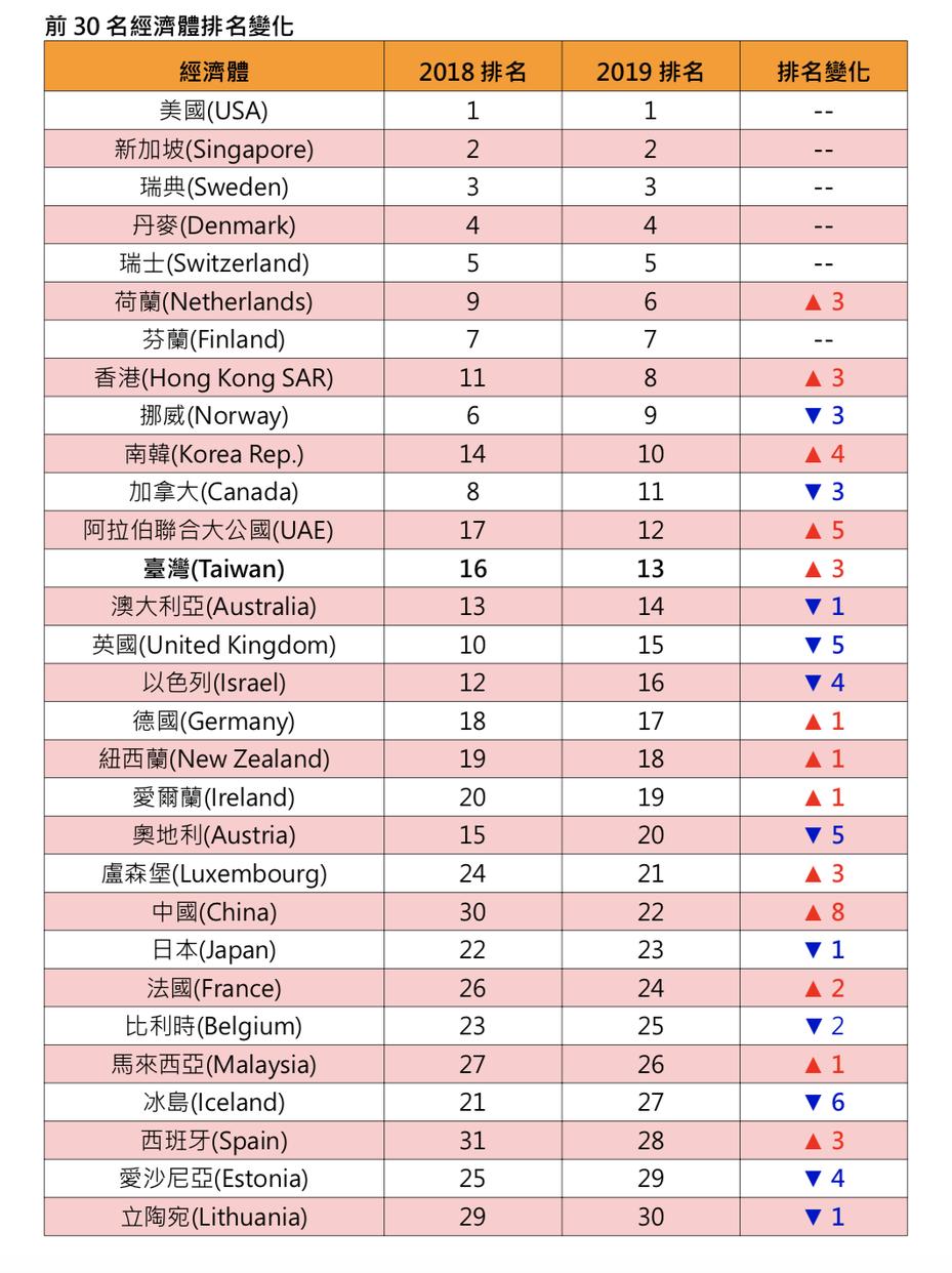 瑞士洛桑管理學院(IMD)26日發布2019世界數位競爭力調查評比,我國排名晉升至第13名。圖/國發會提供