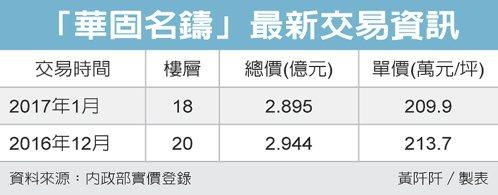「華固名鑄」最新交易資訊 圖/經濟日報提供