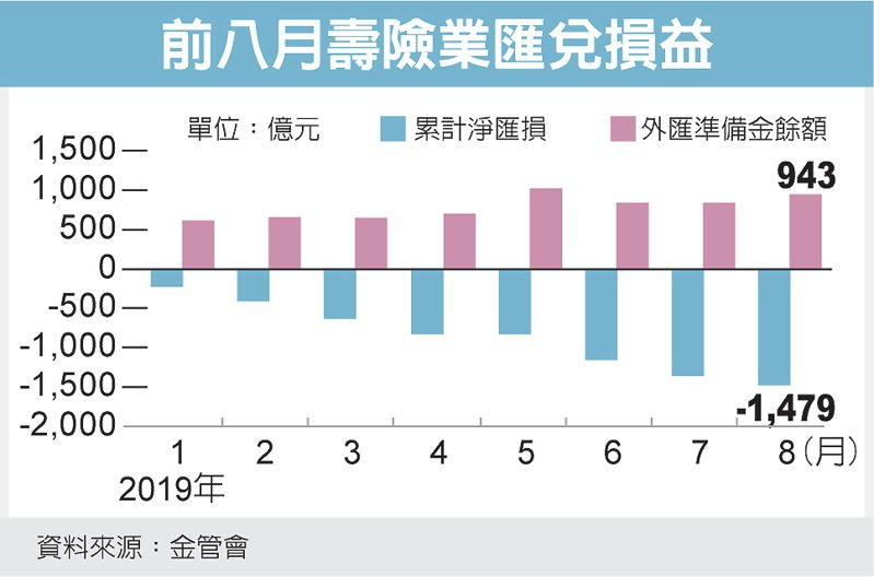前八月壽險業匯兌損益 圖/經濟日報提供