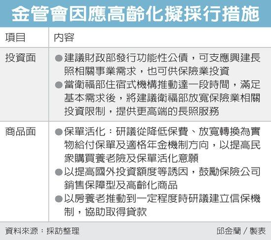 金管會因應高齡化擬採行措施 圖/經濟日報提供