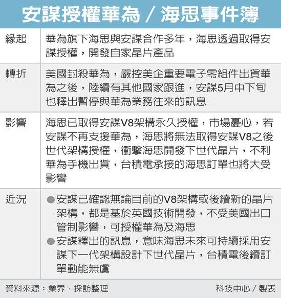 安謀授權華為/海思事件簿 圖/經濟日報提供