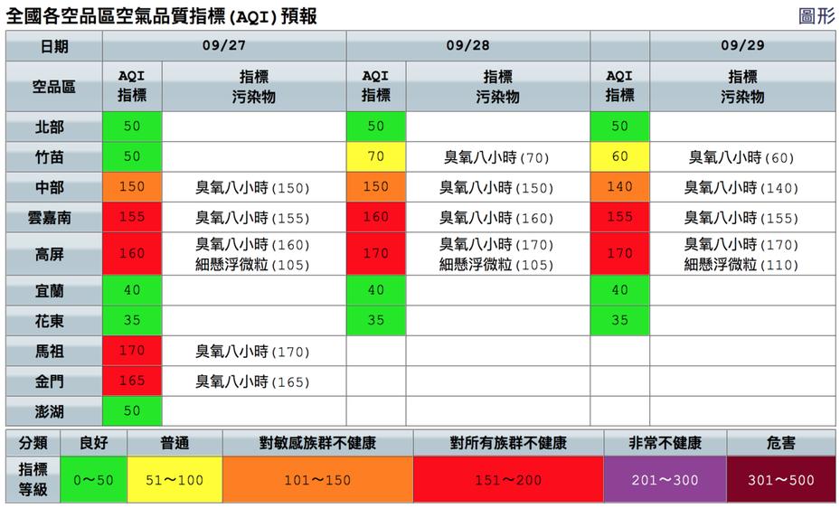雲嘉南高屏今起三天空品都是紅色提醒等級。圖/取自空品監測網