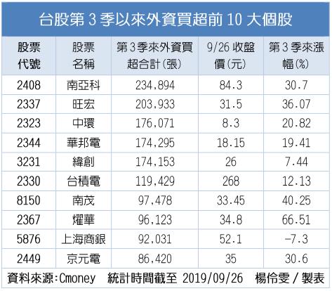 台股第3季以來外資買超前10大個股 資料來源:CMoney