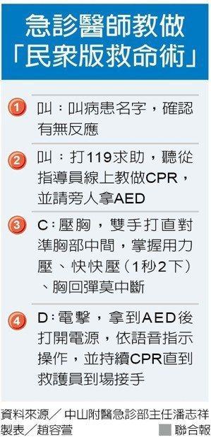 CPR + AED 步驟。製表/趙容萱