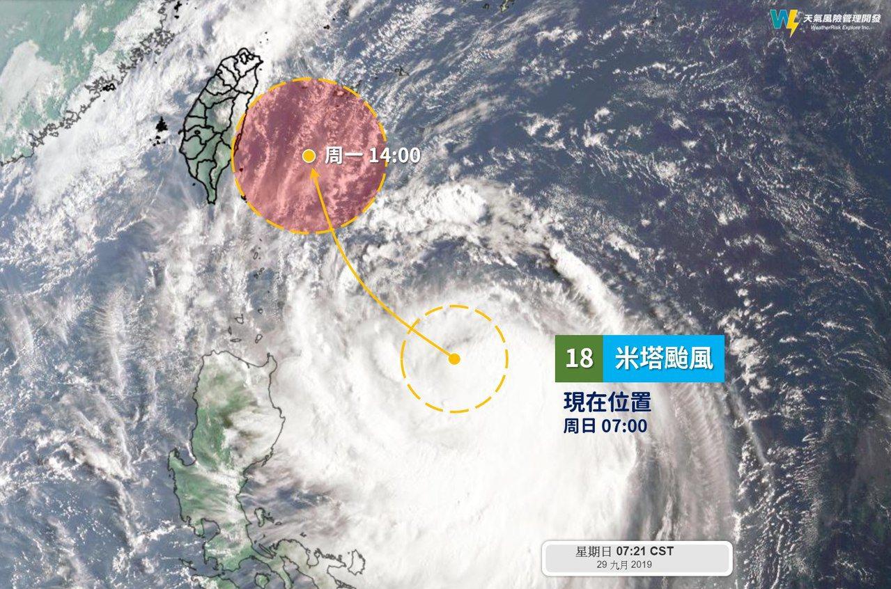 天氣風險公司表示,米塔的核心雲系已經相當緊密,颱風結構在快速發展當中,預報路徑也...