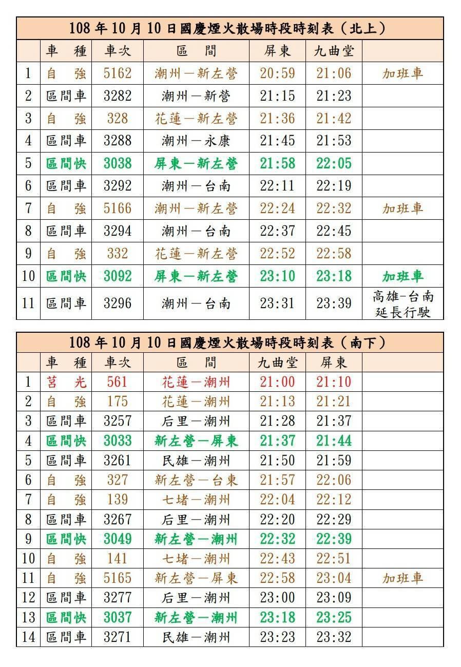 「108年國慶煙火」散場時段台鐵局加開列車。圖/台鐵局提供