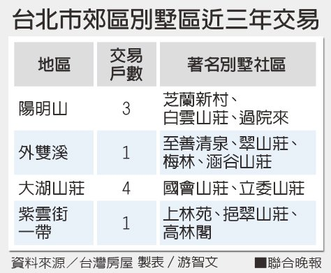 台北市郊區別墅區近三年交易。 製表/游智文、資料來源/台灣房屋