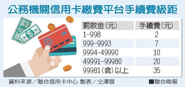 公務機關信用卡繳費平台手續費級距資料來源/聯合信用卡中心 製表/仝澤蓉