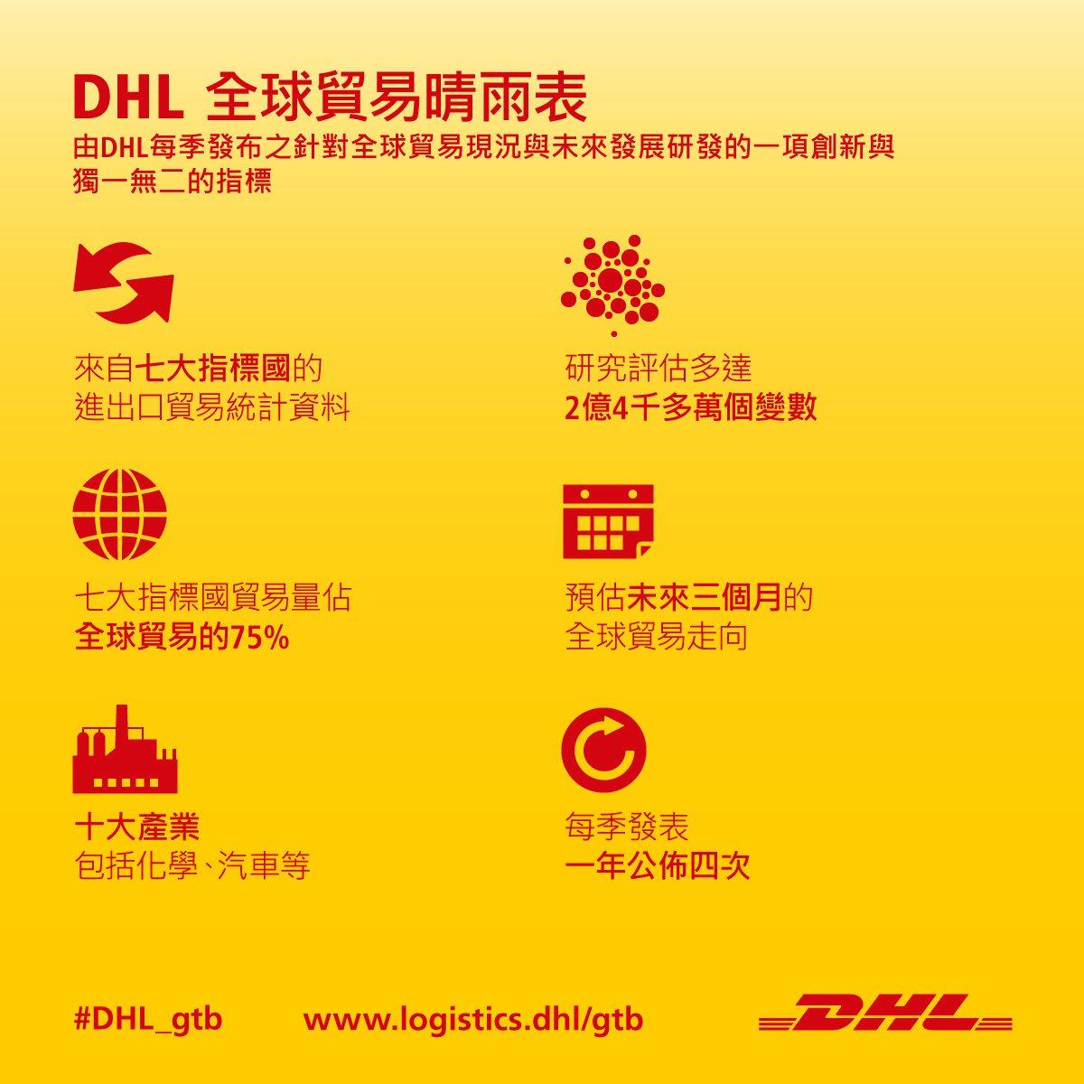DHL全球貿易晴雨表( Global Trade Barometer;GTB)預...