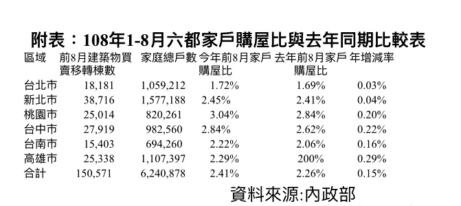 今年前八月六都家戶購屋比與去年同期比較