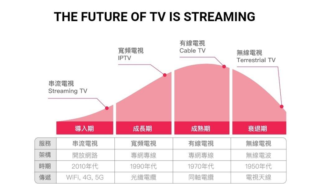 新型態的串流電視服務興起。 OVO /提供