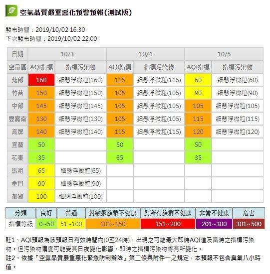 北市環保局今晚指出,明天北市空品預測AQI指標有機會大於150以上,即對所有族群...