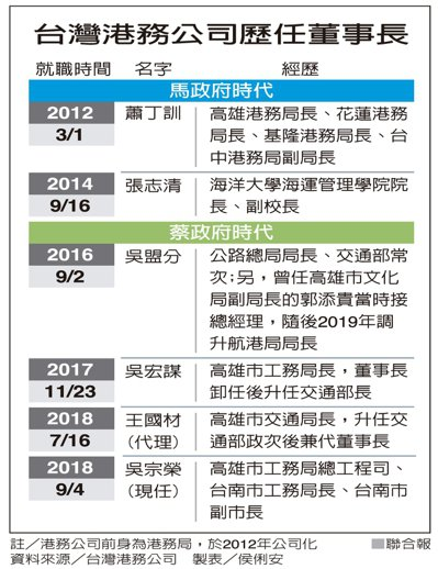 台灣港務公司歷任董事長 資料來源/台灣港務公司 製表/侯俐安