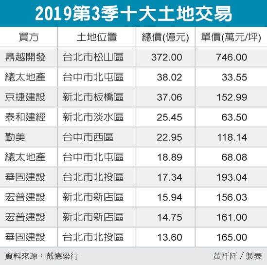 2019第3季十大土地交易 圖/經濟日報提供