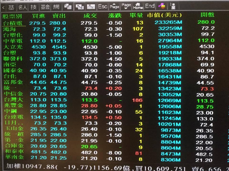 ▲台股前10大市值企業。(圖片來源:謝金河臉書)
