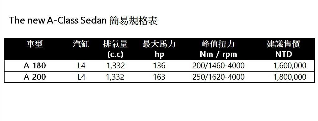 賓士A-Class Sedan台灣銷售車型、售價一覽。 圖/Mercedes-B...