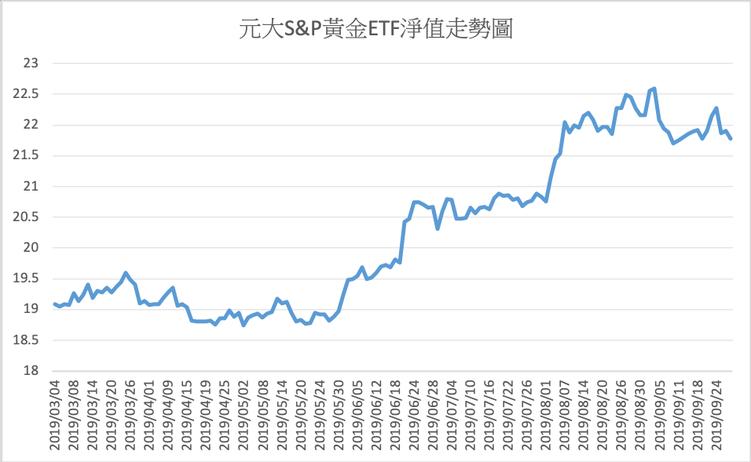 元大S&P黃金ETF淨值走勢圖 圖/游庭皓提供