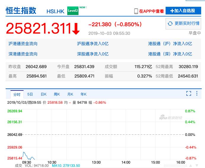 香港恆生指數今(3)日開低下滑0.81%,早盤跌幅擴大至0.85%。照片/新浪股...