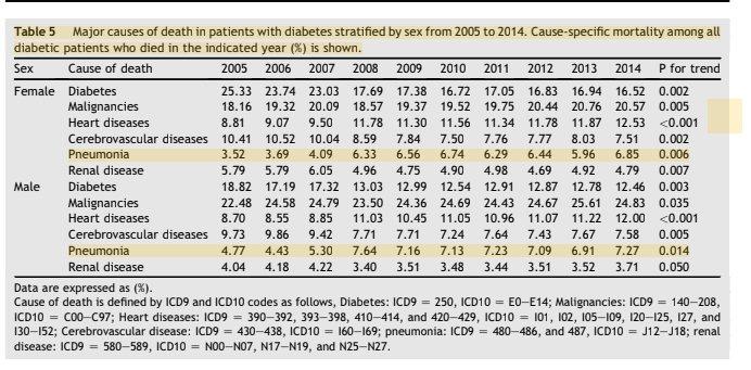 台灣糖尿病年鑑2005至2014統計顯示,國內糖尿病患者的肺炎的死亡率大幅攀升。...
